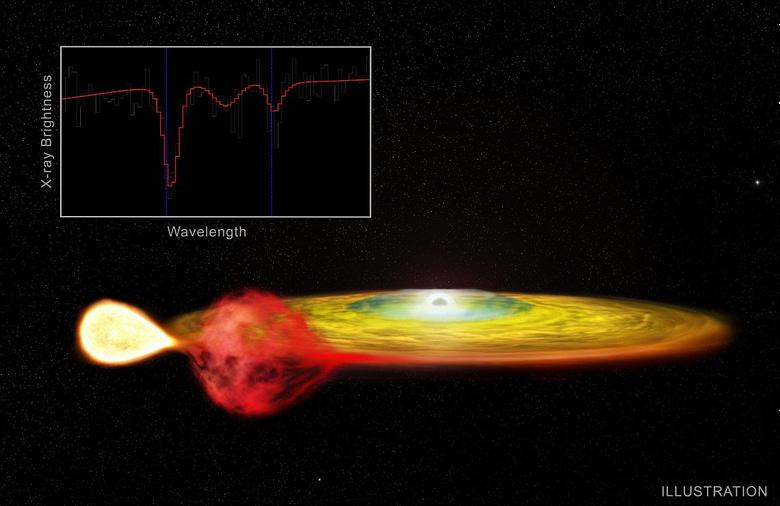 gravitational redshift elaborazione coppia di stelle