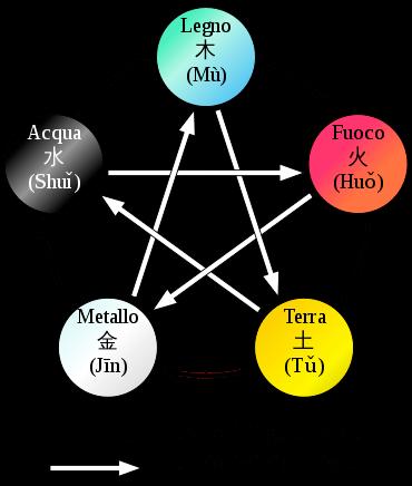 elementi frecce colori