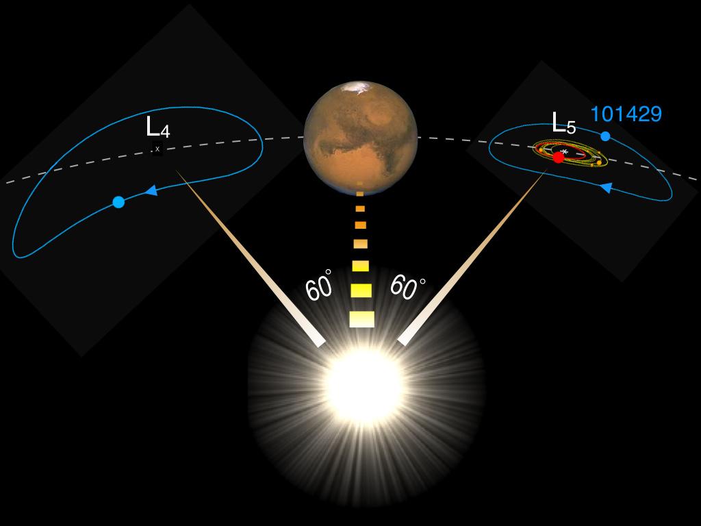 rappresentazione Marte troiani
